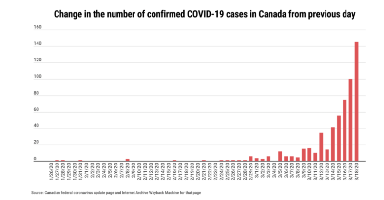 Change in the number of confirmed COVID-19 cases in Canada from previous day