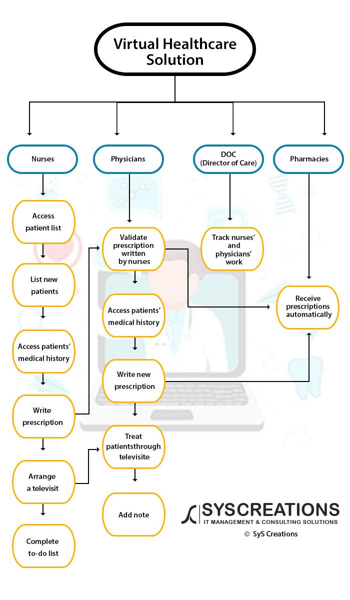 Viratual Healthcare Soltuions flowchart