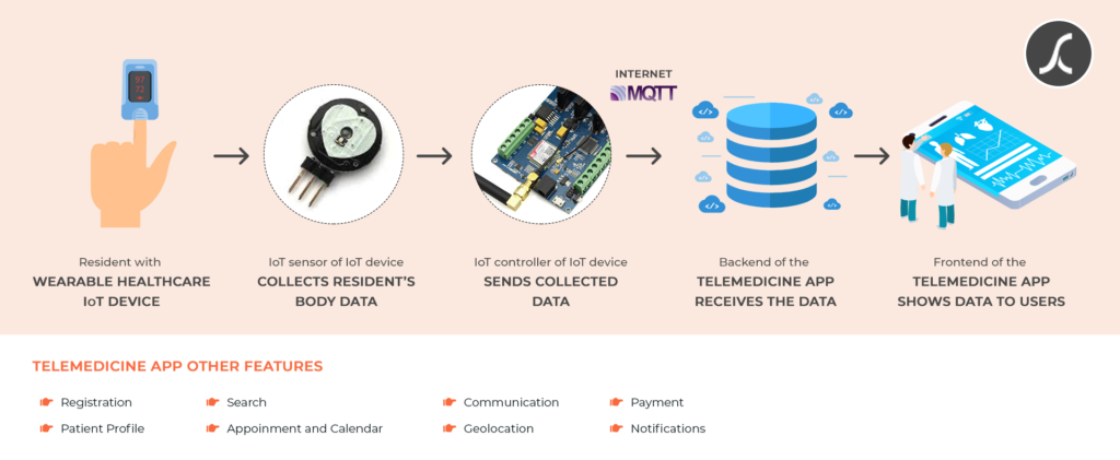 Deploying IoT-based patient monitoring system smartly, with telemedicine app